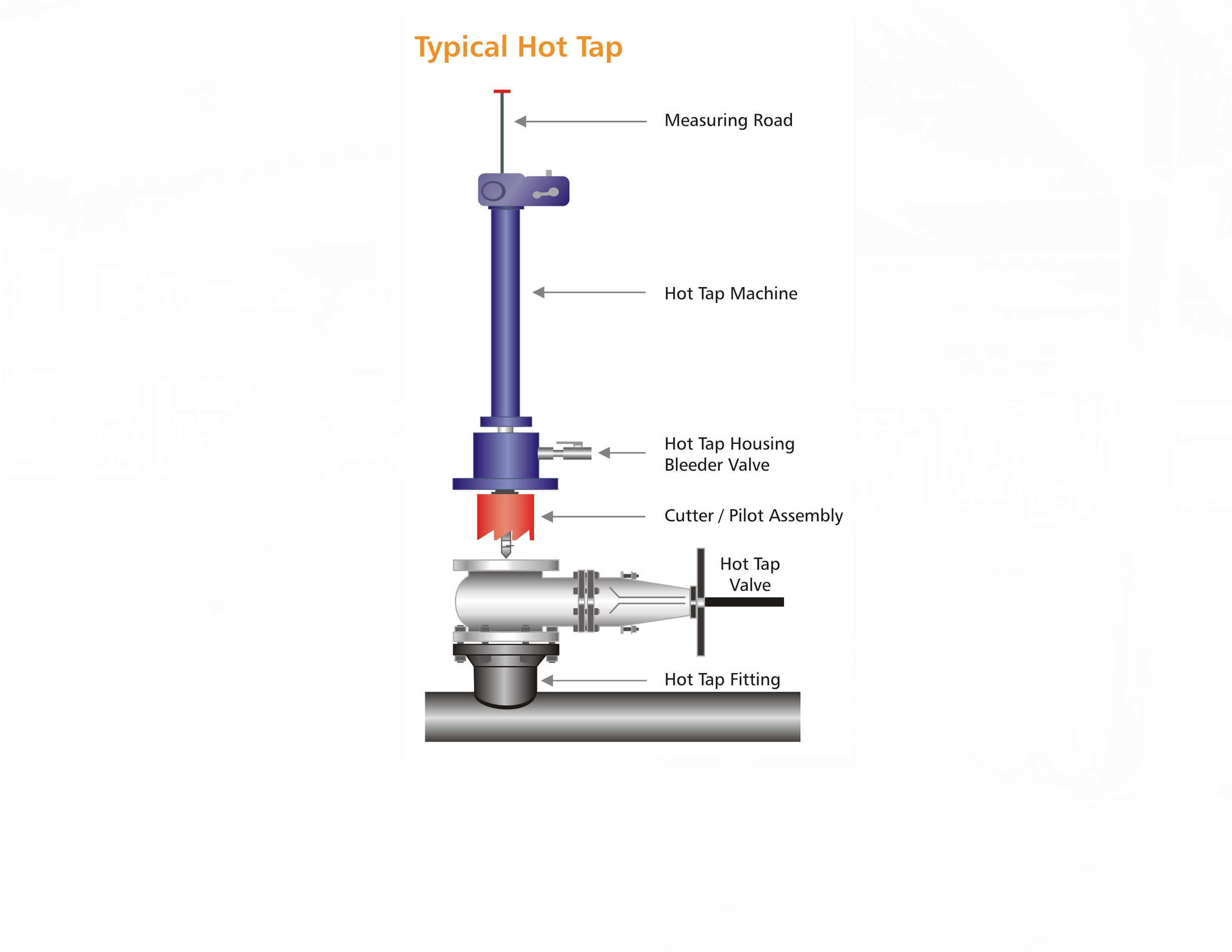 Services Hot Taps
